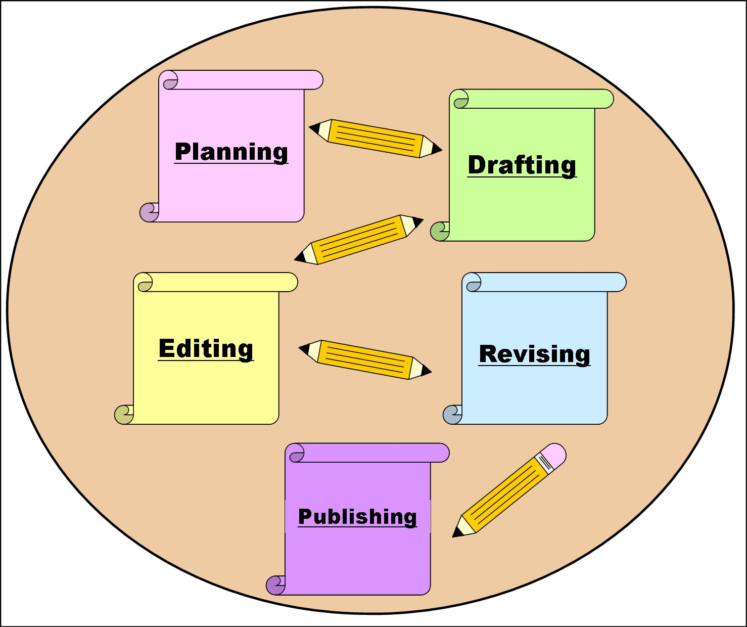 process oriented approach to professional writing Process approach to teaching writing applied i definition of process approach to teaching writing process between process- and product-oriented writing.